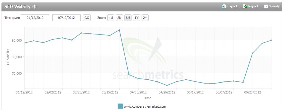 Comparethemarket.com suffered in the Penguin 1.0 update.  But recovered performance within a few weeks.  They were impacted by 2.0, but not to the same extent.    SearchMetrics, Jan 2012 - June 2012